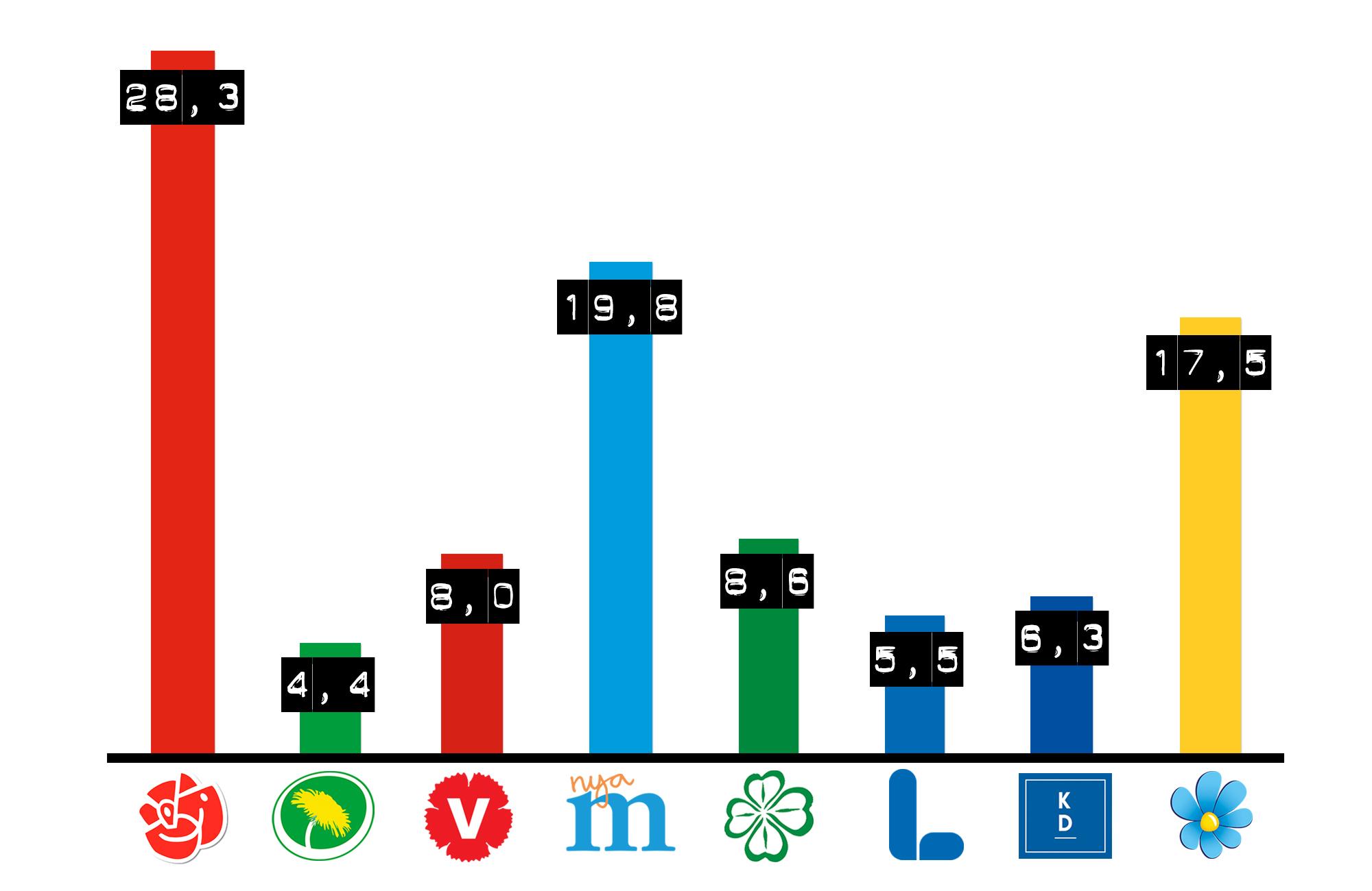 Allt annat 180919 valet alla partier staplar procent